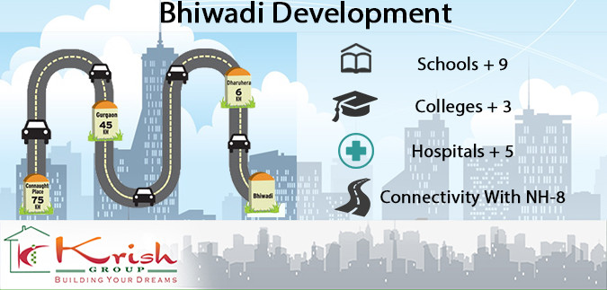 Bhiwadi Nearby Development